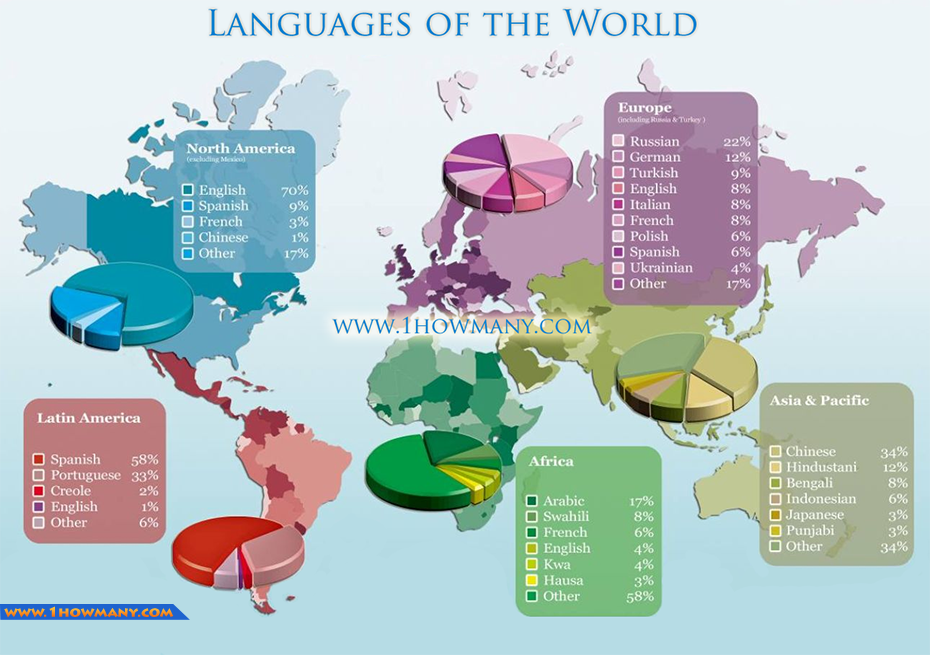 Sociolinguistics To Speak A Language Is To Take On A World A - Common languages in the world
